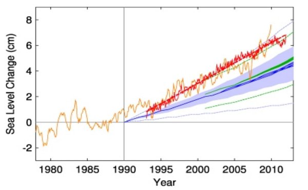 Sea level rise vs models