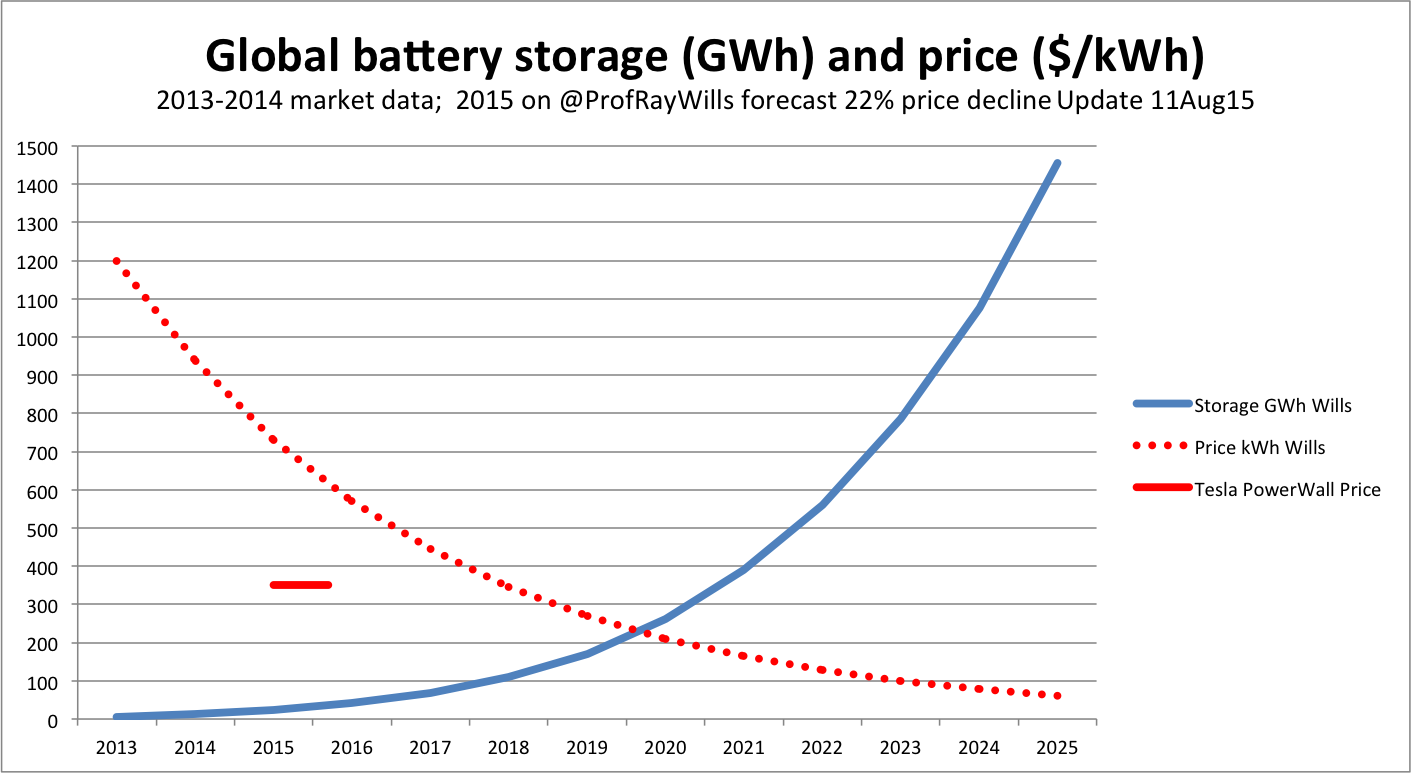 Battery price and production volume