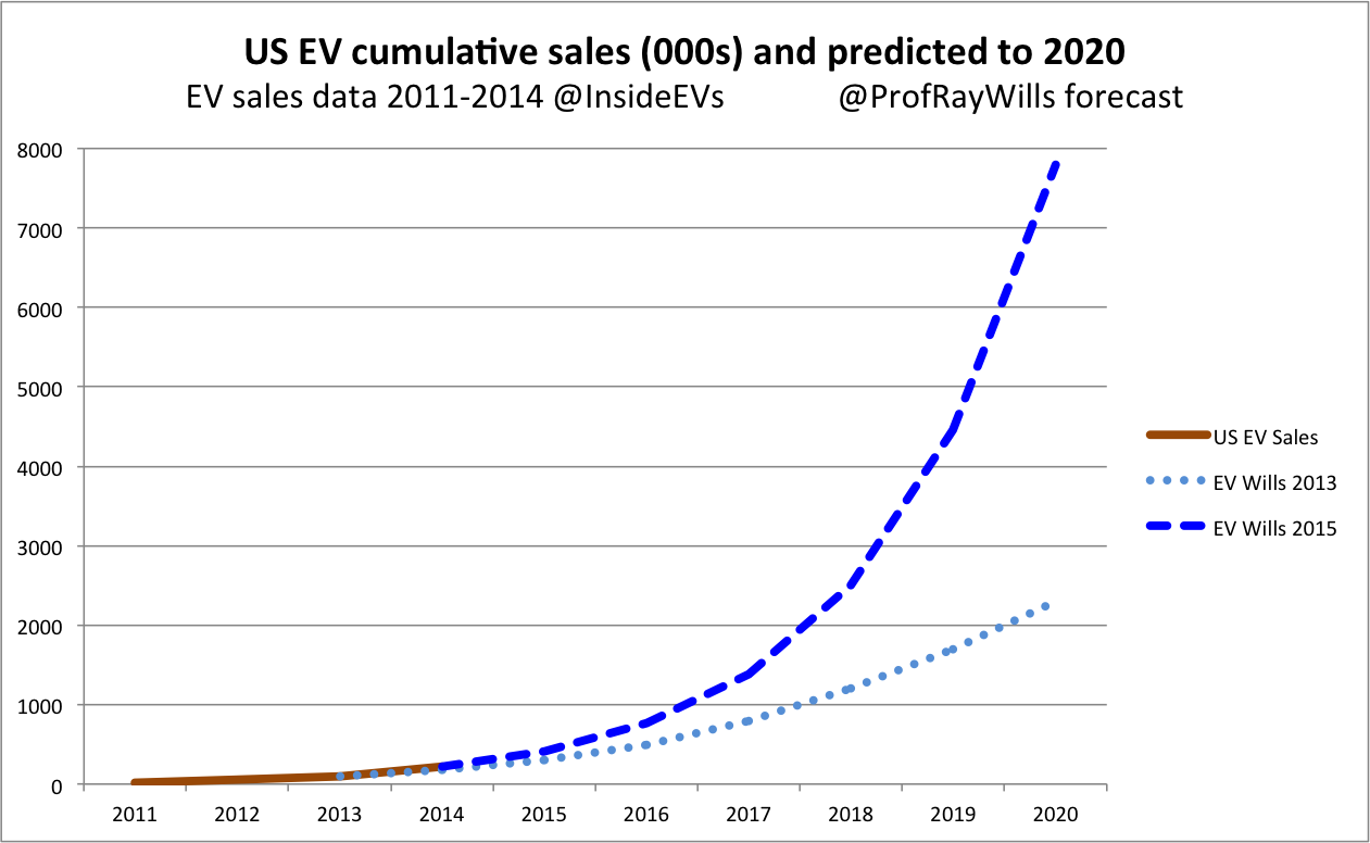 US EV projections
